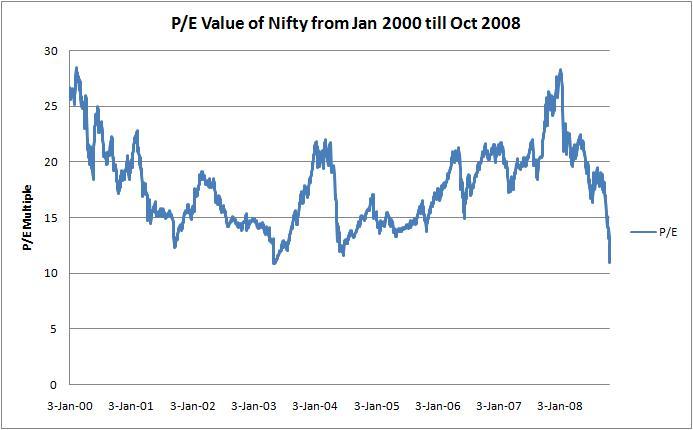 PE Value Nifty Jan 08 till Oct 08