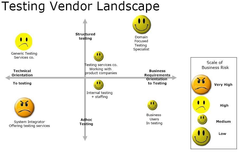 thinksoft-testing-vendor-landscape1