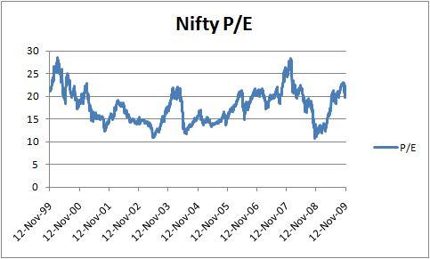 PE Nifty Till Nov 2009