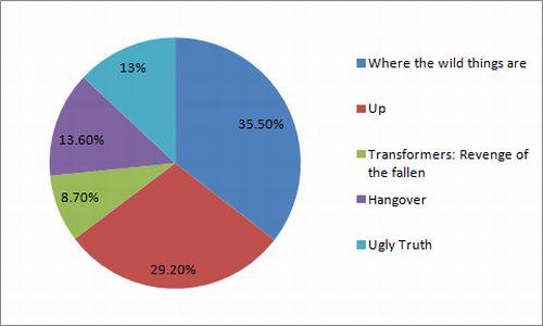 Allianz Survey