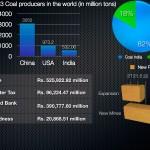 Coal India IPO