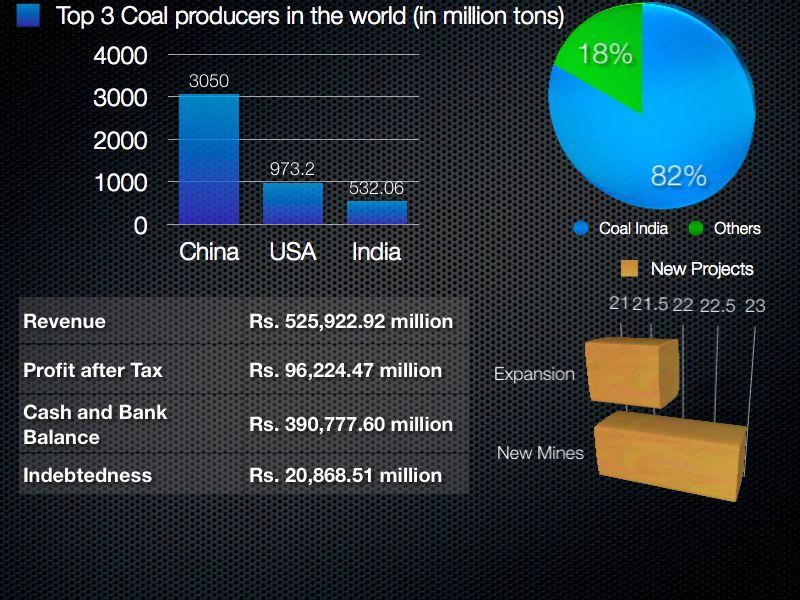 Coal India IPO Vital Stats