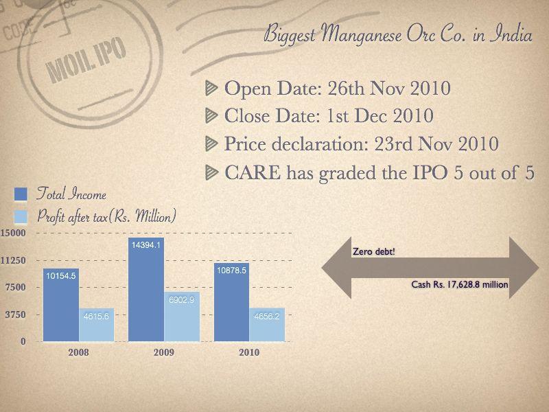 MOIL IPO Vital Stats