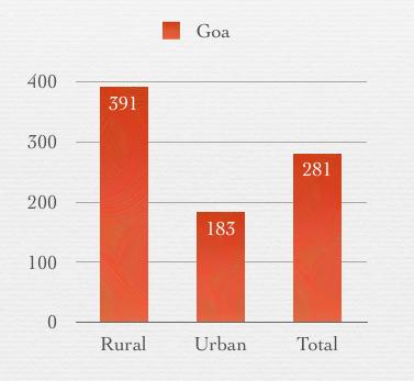 Unemployment in Goa