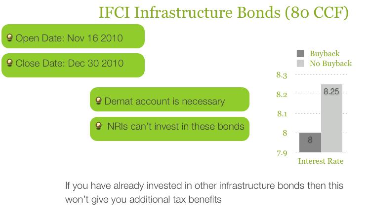 IFCI Infra Bond