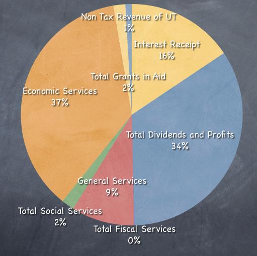 Non Tax Revenue Breakup