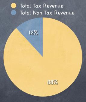 Tax and Non Tax Revenue