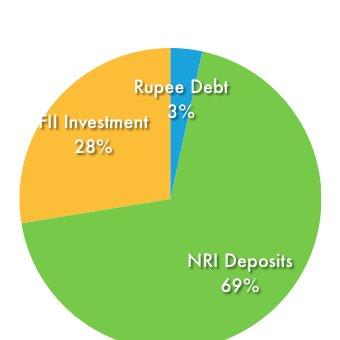 Rupee Denominated Debt Composition