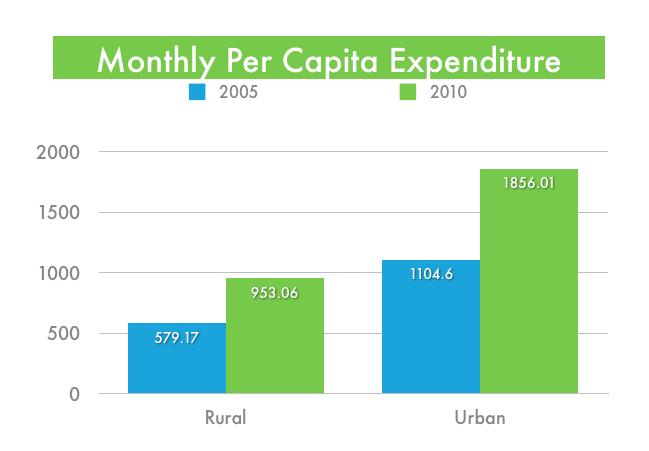 Monthly Per Capita Expense