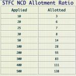 Shriram Transport Finance NCD Bonds Have Been Allotted