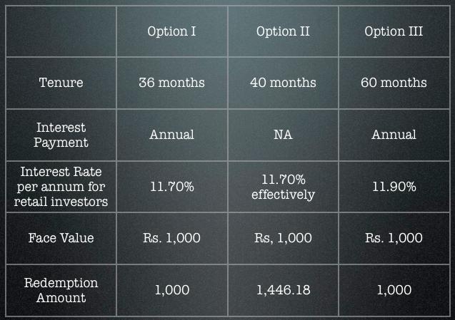 India Infoline NCD Details