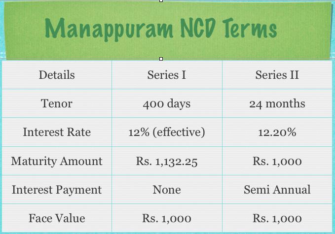 Manappuram NCD Terms