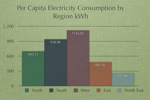 Per Capita Electricity Consumption India Regions