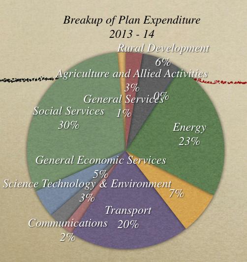 Breakup of Plan Expenditure