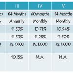 Shriram Transport Finance 11.50% NCDs – July 2014 Issue