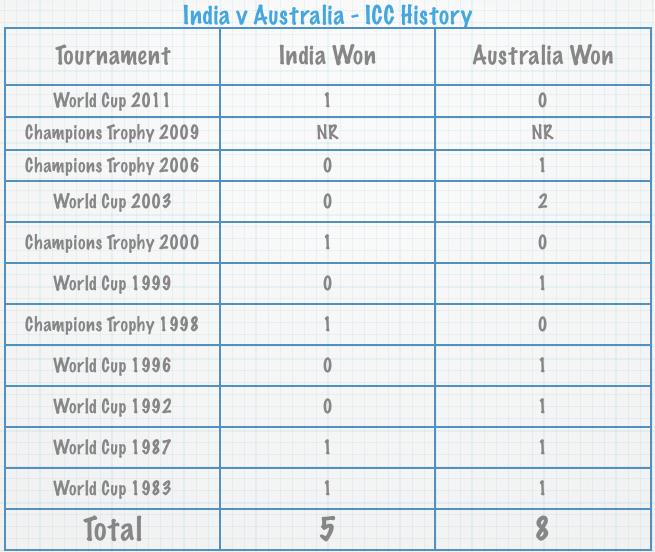 India v Australia - ICC History