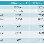 IREDA 7.74% Tax-Free Bonds – January 2016 Issue