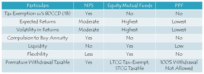 NPS - Other Factors
