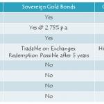 Sovereign Gold Bond Scheme – Tranche III – March 2016 Issue