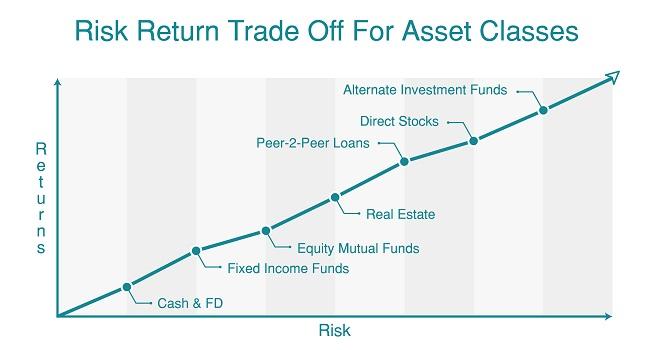risk-return-infographic