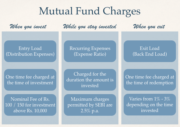 mutual fund investment costs deductions